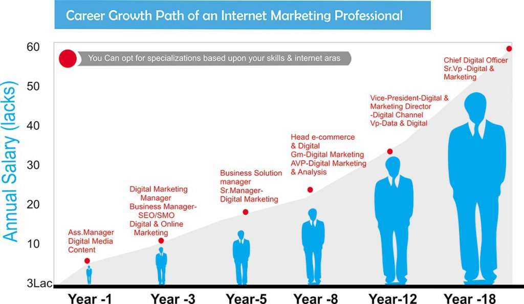 Digital Marketing Career Cycle